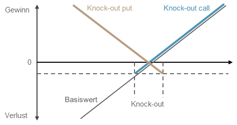 Payoff diagramm UBS Turbo Warrant (Warrant mit Knock-Out)